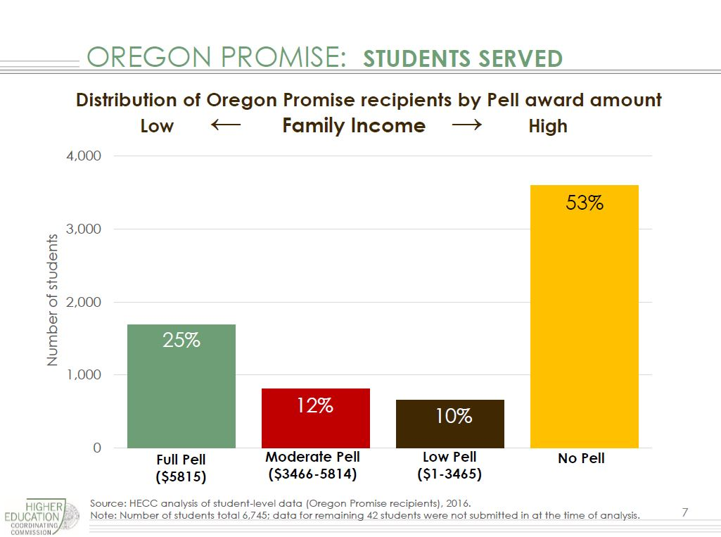 A Full 53 Percent Of Promise Recipients Did Not Receive Pell Grants, Which  Are Considered A Proxy For Students From Low Income Families.