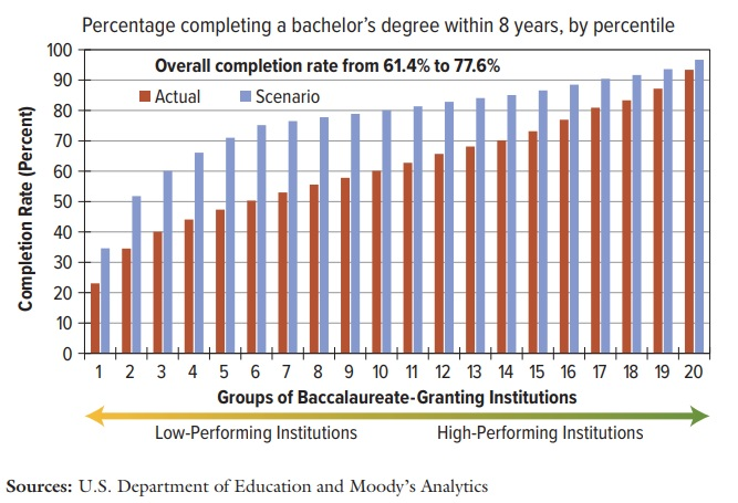 Percentage completing a bachelor's degree within eight years, by percentile. Bar chart compares completion rate to groups of baccalaureate-granting institutions, distributed from low-performing institutions on the left side of the chart to high-performing institutions on the right. Data includes actual figures and projections, with overall completion rate from 61.4 percent to 77.6 percent. Source: U.S. Department of Education and Moody's Analytics.