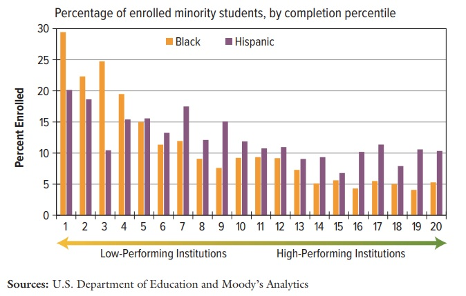 Percentage of enrolled minority students, by completion percentile. Bar chart breaks down enrollment of black and Hispanic students, distributed from low-performing institutions on the left side of the chart to high-performing institutions on the right. Source: U.S. Department of Education and Moody's Analytics.