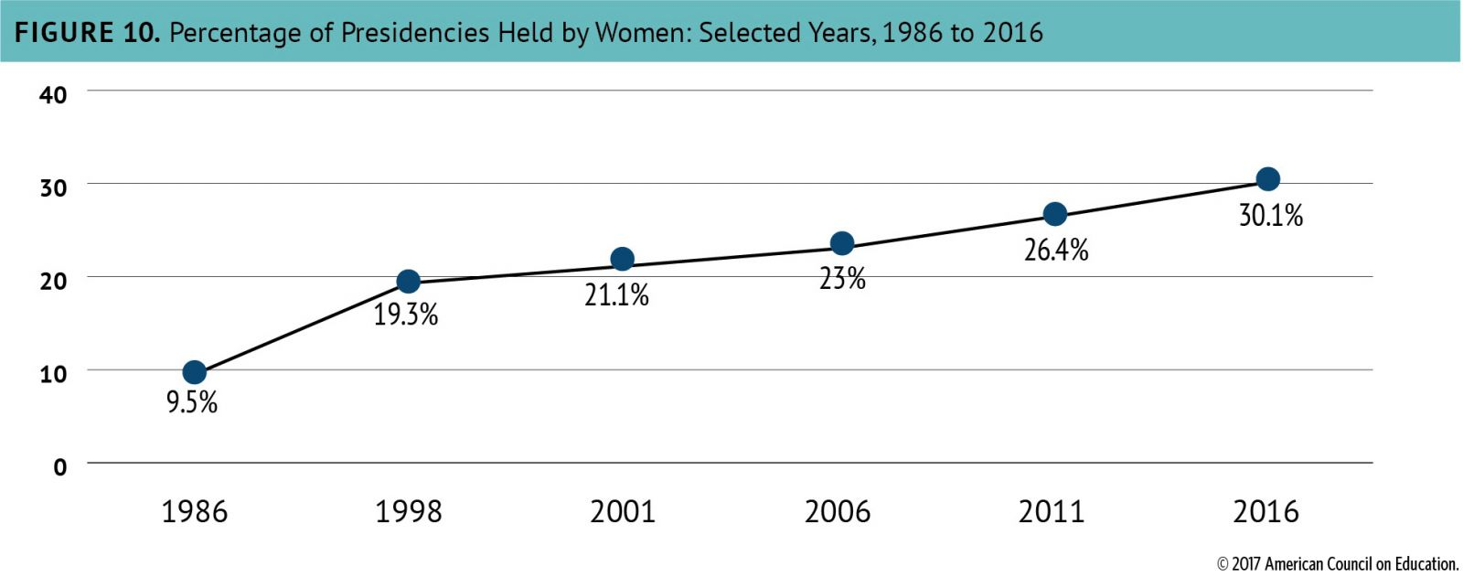 Chart: Percentage of Presidencies Held by Women, Selected Years 1986 to 2016.