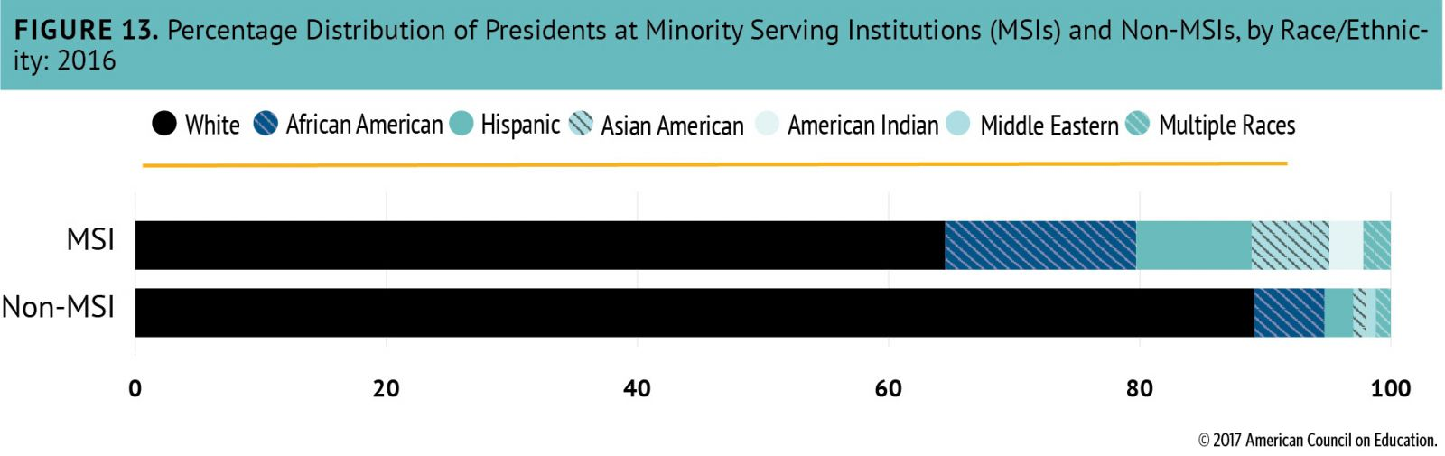 Chart: Percentage Distribution of Presidents at Minority-Serving Institutions and Non-MSIs, by Race/Ethnicity, 2016