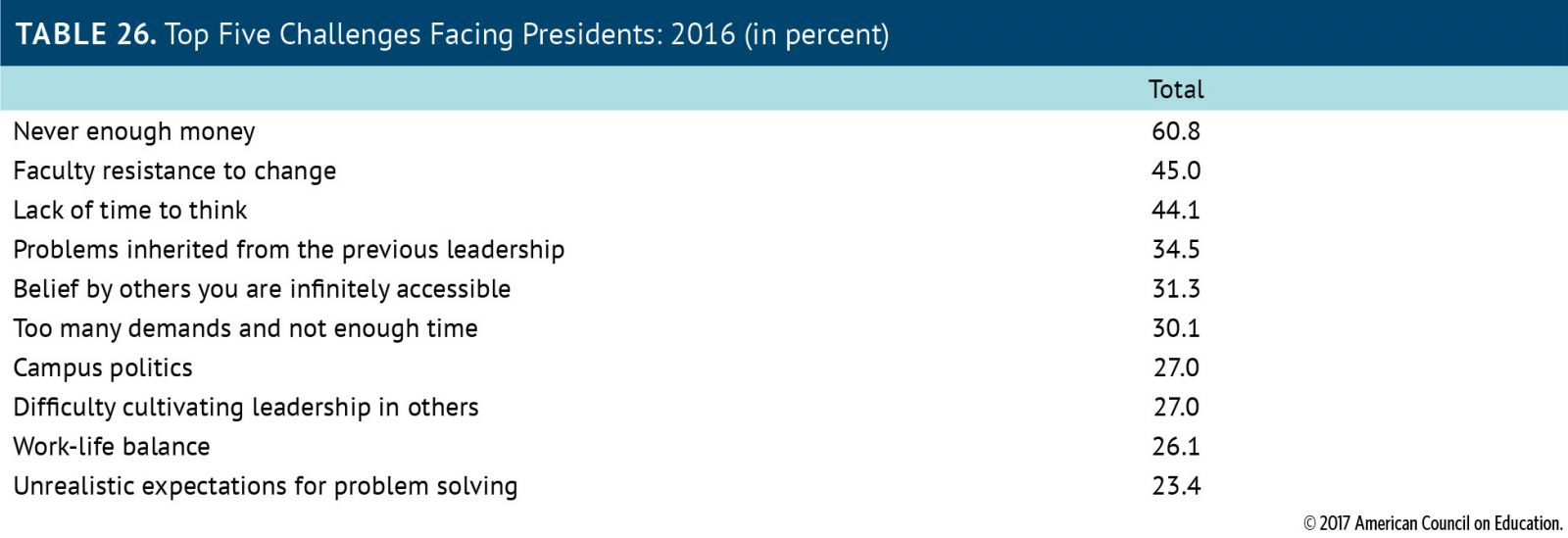 Chart: Top Five Challenges Facing Presidents, 2016 (in percentages): Never enough money, 60.8 percent; Faculty resistance to change, 45 percent; Lack of time to think, 44.1 percent; Problems inherited from the previous leadership, 34.5 percent; Belief by others you are infinitely accessible, 31.3 percent; Too many demands and not enough time, 30.1 percent; Campus politics, 27 percent; Difficulty cultivating leadership in others, 27 percent; Work-life balance, 26.1 percent; Unrealistic expectations for problem solving, 23.4 percent.
