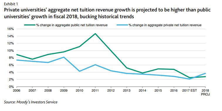 Exhibit 1. Private universities' aggregate net tuition revenue growth is projected to be higher than public universities' growth in fiscal 2018, bucking historical trends. Line graph shows change in aggregate net tuition revenue at private and public universities from 2006 to (projected) 2018. Public begins around 9 percent, rising to near 15 percent in 2011 before dropping to just over 2 percent in 2017. Private begins just under 8 percent, rises above 8 percent in 2009, drops to 4 percent in 2010, rises above 6 percent in 2011 before steadily declining to about 2 percent in 2017.