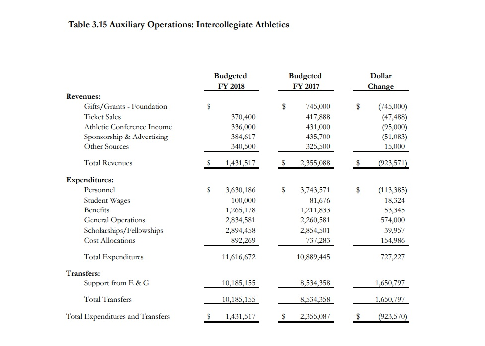 Table 3.15: Auxiliary Operations: Intercollegiate Athletics, showing total budgeted revenues of $1.4 million in FY 2018 and $2.4 million in FY 2017, a $923,571 drop. Total expenditures were $11.6 million in FY 2018 and $10.9 million in FY 2017.