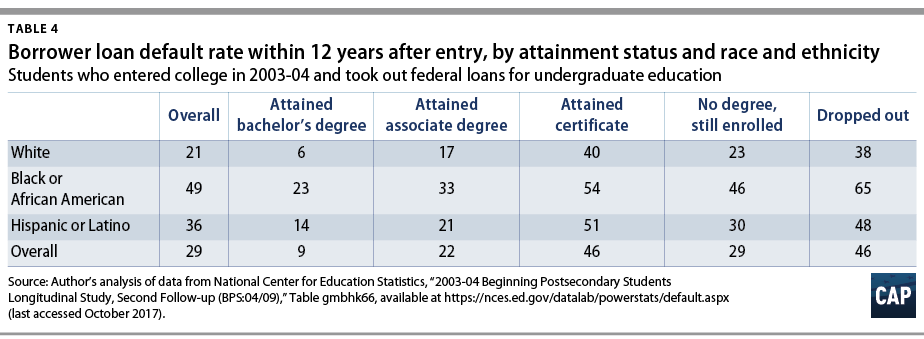 "Table 4: Borrower loan default rate within 12 years after entry, by attainment status and race and ethnicity. Students who entered college in 2003-04 and took out federal loans for undergraduate education. Source: Author's analysis of data from National Center for Education Statistics, ""2003-04 Beginning Postsecondary Students Longitudinal Study, Second Follow-Up."""