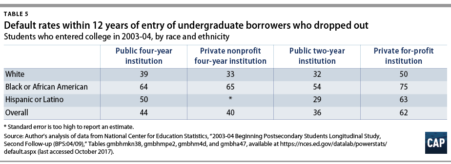 Report When Black Students And White >> Half Of Black Student Loan Borrowers Default New Federal Data Show