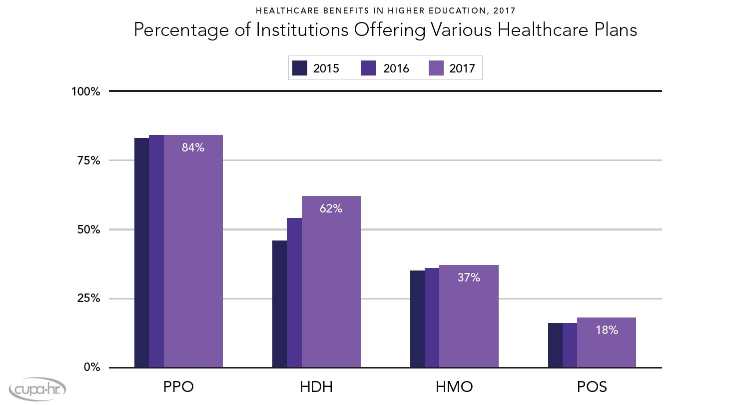 Health-care benefits in higher education, 2017. Percentage of institutions offering various health-care plans. For 2017, 84 percent offered PPO plans, 62 percent offered HDH plans, 37 percent offered HMO plans and 18 percent offered POS plans. Source: CUPA-HR