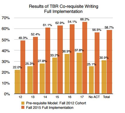 Bar chart showing co-requisite writing full implementation, broken down by ACT scores of students.