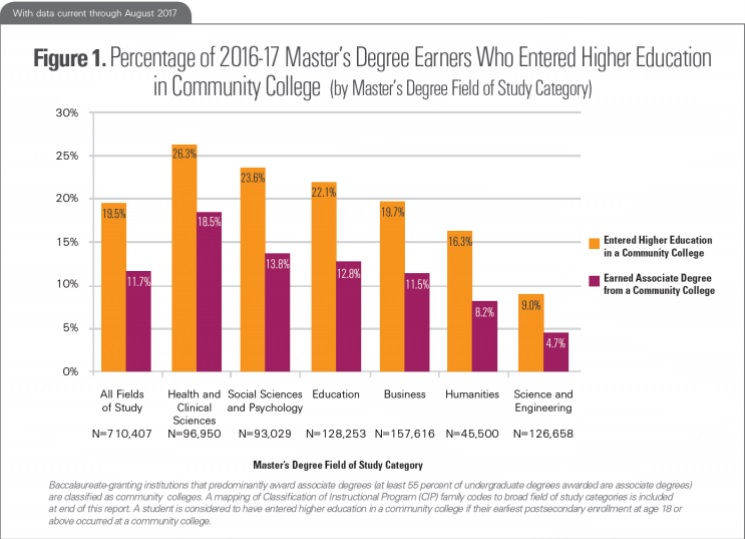 Figure 1. Percentage of 2016-17 Master's Degree Earners Who Entered Higher Education in Community College (by master's degree field of study category). Bar chart shows six field of study categories and then the total fields of study. For health and clinical sciences, N=96,950, 18.5 percent earned associate degree from a community college, and 26.3 percent entered higher education in a community college. For social sciences and psychology, N=93,029, 13.8 percent earned associate degree from a community college, and 23.6 percent entered higher education in a community college. For education, N=128,253, 12.8 percent earned associate degree from a community college, and 22.1 percent entered higher education in a community college. For business, N=157,616, 11.5 percent earned associate degree from a community college, and 19.7 percent entered higher education in a community college. For humanities, N=45,500, 8.2 percent earned associate degree from a community college, and 16.3 percent entered higher education in a community college. For science and engineering, N=126,658, 4.7 percent earned associate degree from a community college, and 9 percent entered higher education in a community college. For all fields of study, N=710,407, 11.7 percent earned associate degree from a community college, and 19.5 percent entered higher education in a community college. Baccalaureate-granting institutions that predominantly award associate degrees (at least 55 percent of undergraduate degrees awarded are associate degrees) are classified as community colleges. A mapping of Classification of Instructional Program (CIP) family codes to broad field of study categories is included at the end of this report. A student is considered to have entered higher education in a community college if their earliest postsecondary enrollment at age 18 or above occurred at a community college.
