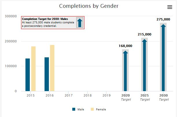Completions by Gender. Bar chart shows graduation totals for men and women in 2015 and 2016 (in both years about 120,000 for men and 180,000 for women), and projects targets for men in 2020 (168,000), 2025 (215,000) and 2030 (275,000).