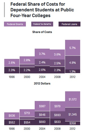 Bar chart comparing federal share of costs for dependent students at public four-year colleges from 1996 to 2012.