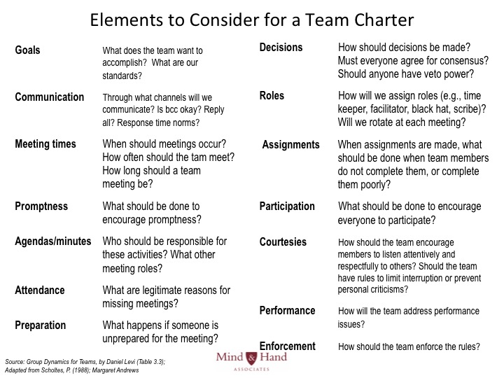 learning team charter essay Information to better define the problem and what was of importance to the customer a problem statement is crafted to reveal: the problem, under what conditions it occurs, where it occurs, the extent of the problem and the impact of the problem (ge healthcare design) once identified, the team develops a charter which.