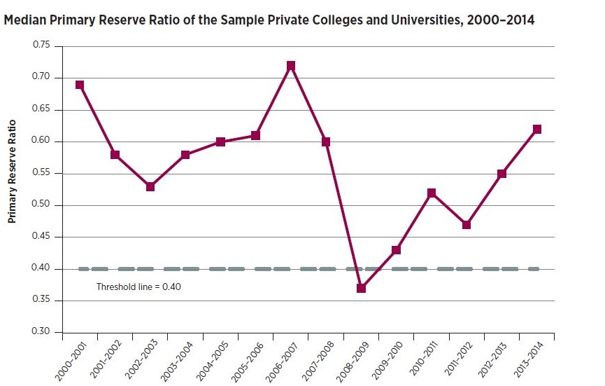 Line graph: Median Primary Reserve Ratio of the Sample Private Colleges and Universities, 2000-2014. Graph starts with 2000-01 fiscal year with median primary reserve ratio near 0.70. It drops below 0.55 in 2002-03 before rising above 0.70 in 2006-07. The low is 0.37 in 2008-09, rebounding above 0.6 in 2013-14.
