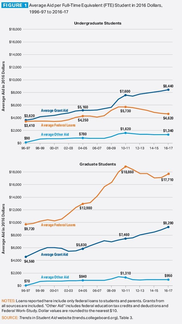 "Figure 1: Average aid per full-time-equivalent student in 2016 dollars, 1996-97 to 2016-17. For undergraduates, line graph shows average grant aid rising from $3,620 to $8,440, average federal loans rising from $3,410 to $4,620, and average other aid rising from $90 to $1,340. For graduate students, line graph shows average grant aid rising from $4,560 to $9,290, average federal loans rising from $9,720 to $17,710, and average other aid rising from $70 to $950. Notes: Loans reported here include only federal loans to students and parents. Grants from all sources are included. ""Other aid"" includes federal education tax credits and deduction and Federal Work-Study. Dollar values are rounded to the nearest $10. Source: Trends in Student Aid website (trends.collegeboard.org), Table 3."