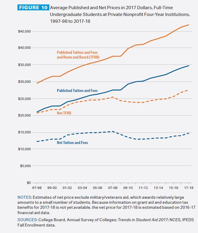 Tuition and fees still rising faster than aid, College Board report