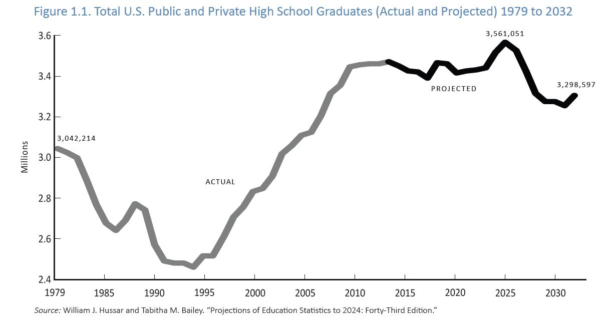 high school graduates to drop in number and be increasingly diverse the population of high school graduates jumped from  million in  to   million in  which is the last year confirmed graduation tallies  are