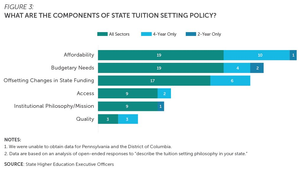 "Figure 3: What are the components of state tuition-setting policy? Bar chart shows responses from two-year and four-year institutions, as well as all sectors. Data are based on an analysis of open-ended responses to ""describe the tuition-setting philosophy in your state."" Components include: affordability, budgetary needs, offsetting changes in state funding, access, institutional philosophy/mission, and quality. SHEEO was unable to obtain data for Pennsylvania and the District of Columbia."