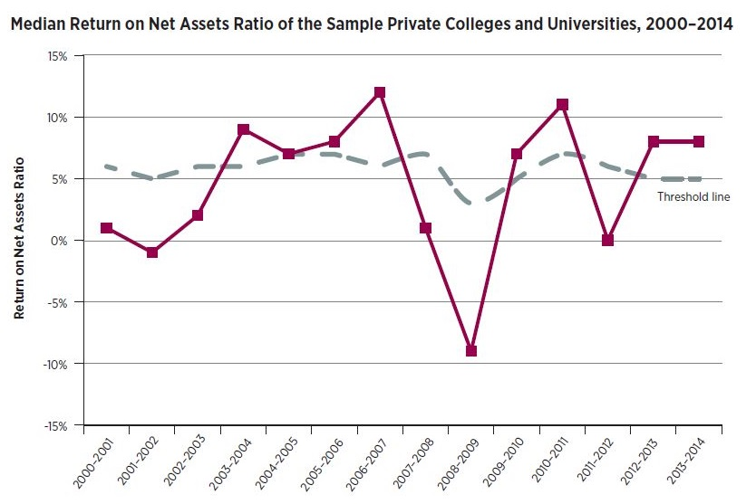Line graph: Median Return on Net Assets Ratio of the Sample Private Colleges and Universities, 2000-2014. Graph starts with 2000-01 fiscal year with threshold line around 5 percent and median return around 1 percent. Median return drops near negative 10 percent in 2008-09 and rises to 8 percent in 2013-14.