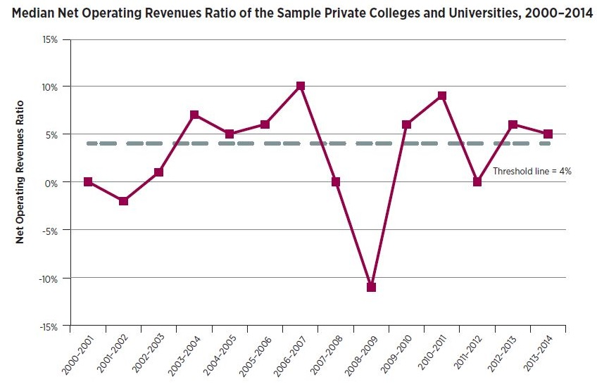 Line graph: Median Net Operating Revenues Ratio of the Sample Private Colleges and Universities, 2000-2014. Graph starts with 2000-01 fiscal year with threshold line around 4 percent and median net operating revenues ratio around 0 percent. Median ratio drops below negative 10 percent in 2008-09 and rises to 5 percent in 2013-14.