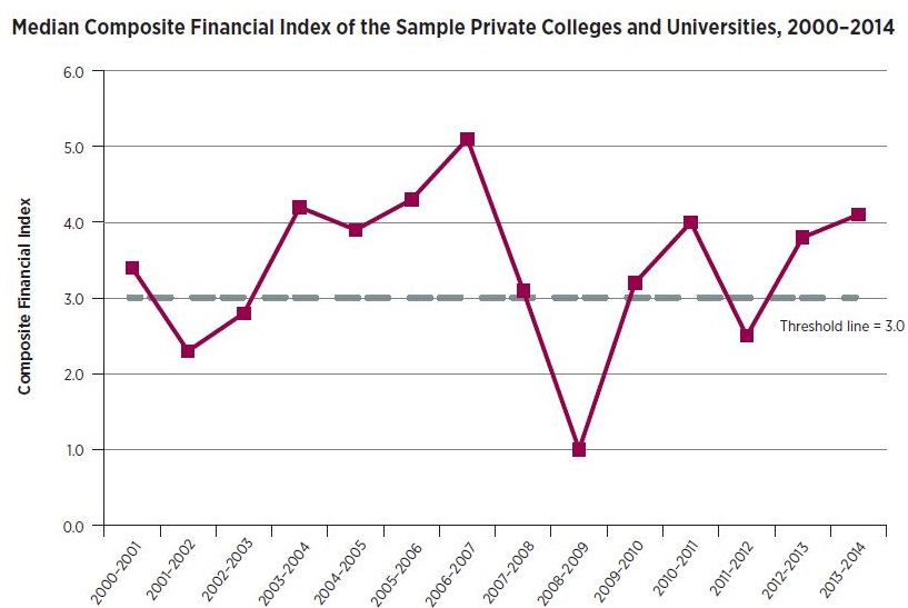 Line graph: Median Composite Financial Index of the Sample Private Colleges and Universities, 2000-2014. Graph starts with 2000-01 fiscal year with threshold line of 3.0 and median CFI of 3.4. Median CFI rises above 5.0 in 2006-07 and drops to 1.0 in 2008-09 before recovering to 4.0 in 2013-14.