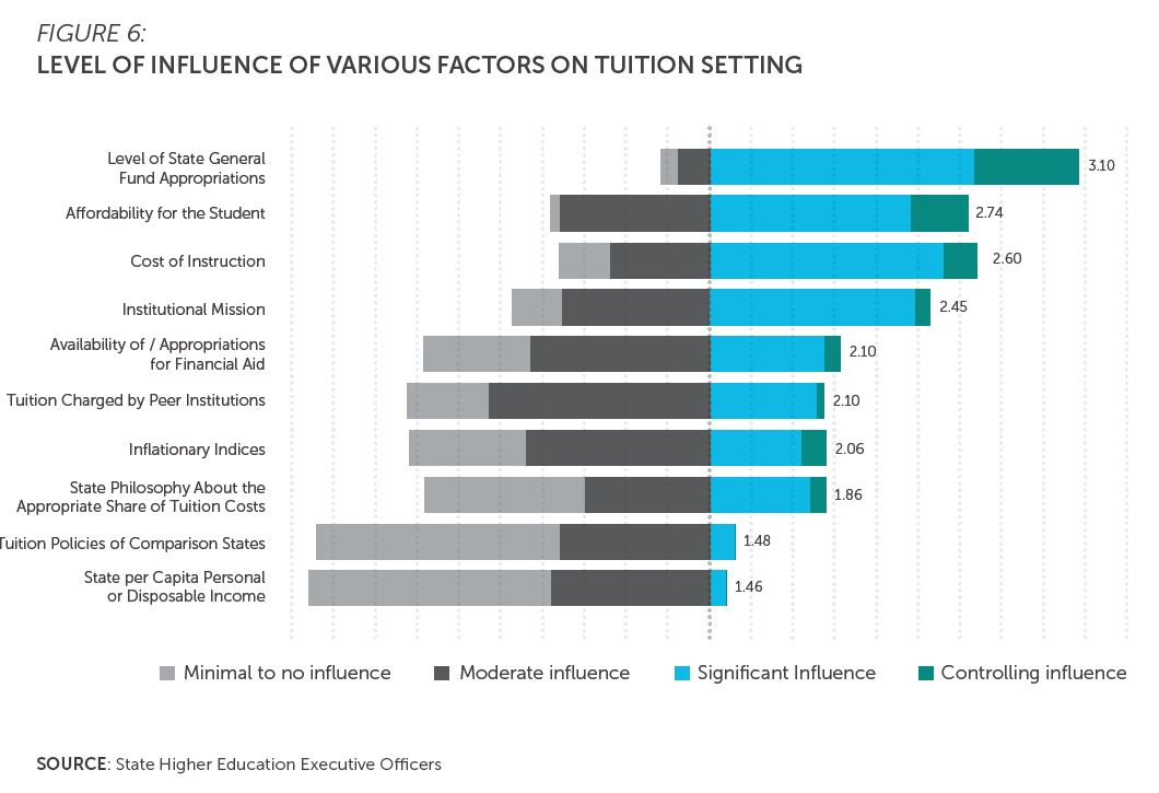 Figure 6: Level of influence of various factors on tuition setting. Bar chart shows distribution of four possible responses (minimal to no influence, moderate influence, significant influence and controlling influence) to ten factors: level of state general fund appropriations, affordability for the student, cost of instruction, institutional mission, availability of/appropriations for financial aid, tuition charged by peer institutions, inflationary indices, state philosophy about the appropriate share of tuition costs, tuition policies of comparison states, and state per capita personal or disposable income.