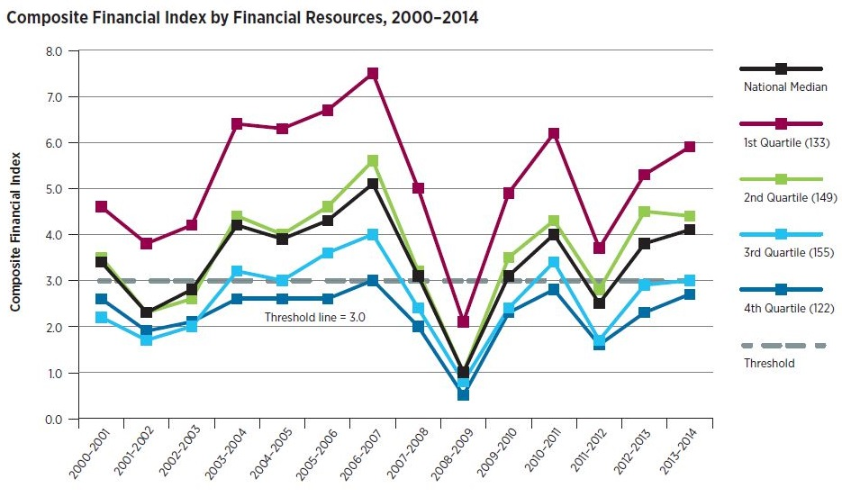 Line graph: Composite Financial Index by Financial Resources, 2000-2014. Graph breaks down CFI by quartiles, showing in 2013-14 the national median CFI was above 4.0, but for the fourth quartile it was below the threshold line of 3.0.