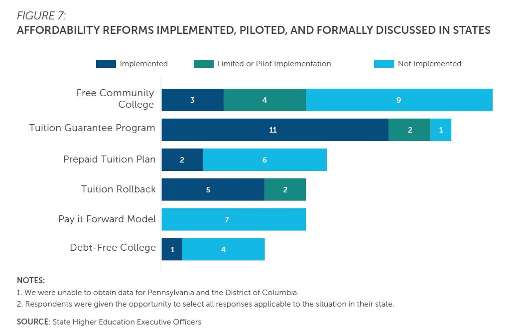 Figure 7: Affordability reforms implemented, piloted, and formally discussed in states. Respondents were given the opportunity to select all responses applicable to the situation in their state. Reforms include free community college, tuition guarantee program, prepaid tuition plan, tuition rollback, pay-it-forward model, and debt-free college. SHEEO was unable to obtain data for Pennsylvania and the District of Columbia.