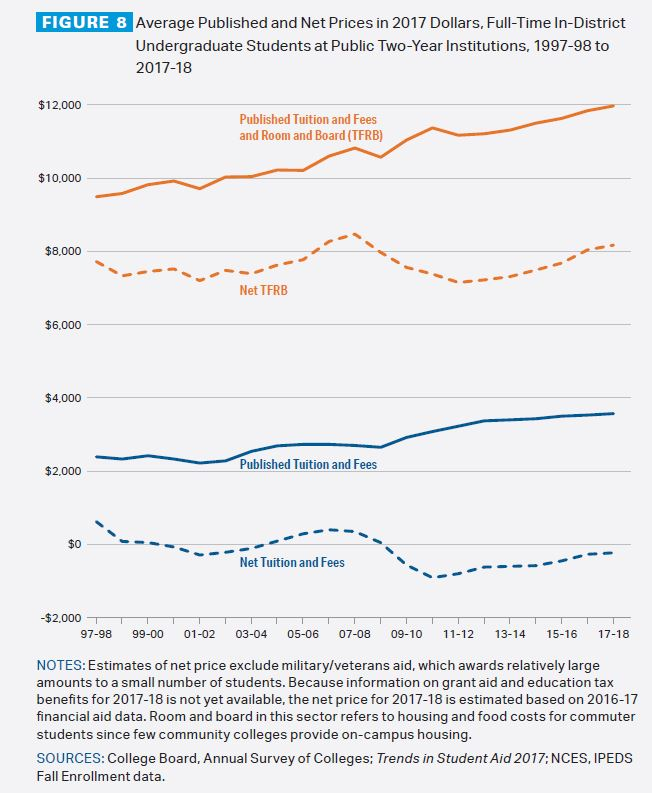 Figure 8: Average published and net prices in 2017 dollars, full-time in-district undergraduate students at public two-year institutions, 1997-98 to 2017-18. Line graph shows net tuition and fees dropping from under $500 to negative $330, published tuition and fees rising from about $2,500 to about $3,750, published tuition, fees and room and board rising from about $9,500 to $12,000, and net tuition, fees and room and board rising from just under $8,000 to about $8,100. Notes: Estimates of net price exclude military/veterans' aid, which awards relatively large amounts to a small number of students. Because information on grand aid and education tax benefits for 2017-18 is not yet available, the net price for 2017-18 is estimated based on 2016-17 financial aid data. Room and board in this sector refers to housing and food costs for commuter students, since few community colleges provide on-campus housing. Sources: College Board, Annual Survey of Colleges; Trends in Student Aid 2017, NCES, IPEDS fall enrollment data.
