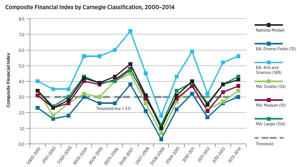 Line graph: Composite Financial Index by Carnegie Classification, 2000-2014. Graph breaks down CFI by classification, showing in 2013-14 the class with the highest CFI was baccalaureate arts and sciences. The lowest was baccalaureate diverse fields, coming in close to the 3.0 threshold.