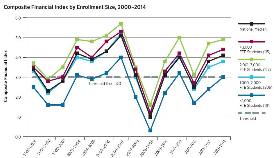 Line graph: Composite Financial Index by Enrollment Size, 2000-2014. Graph shows in 2013-14 institutions with 2,001-3,000 full-time equivalent students had the highest CFI, close to 5.0. The smallest institutions, those with fewer than 1,000 students, had the lowest CFI, at the threshold of 3.0.