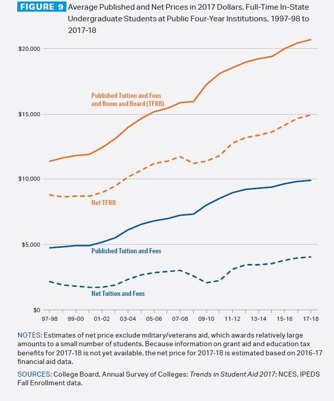 Figure 9: Average published and net prices in 2017 dollars, full-time in-state undergraduate students at public four-year institutions, 1997-98 to 2017-18. Line graph shows net tuition and fees rising from about $2,500 to about $4,500, published tuition and fees rising from just under $5,000 to about $10,000, published tuition, fees and room and board rising from about $11,000 to over $20,000, and net tuition, fees and room and board rising from about $9,000 to about $15,000. Notes: Estimates of net price exclude military/veterans' aid, which awards relatively large amounts to a small number of students. Because information on grand aid and education tax benefits for 2017-18 is not yet available, the net price for 2017-18 is estimated based on 2016-17 financial aid data. Sources: College Board, Annual Survey of Colleges; Trends in Student Aid 2017, NCES, IPEDS fall enrollment data.
