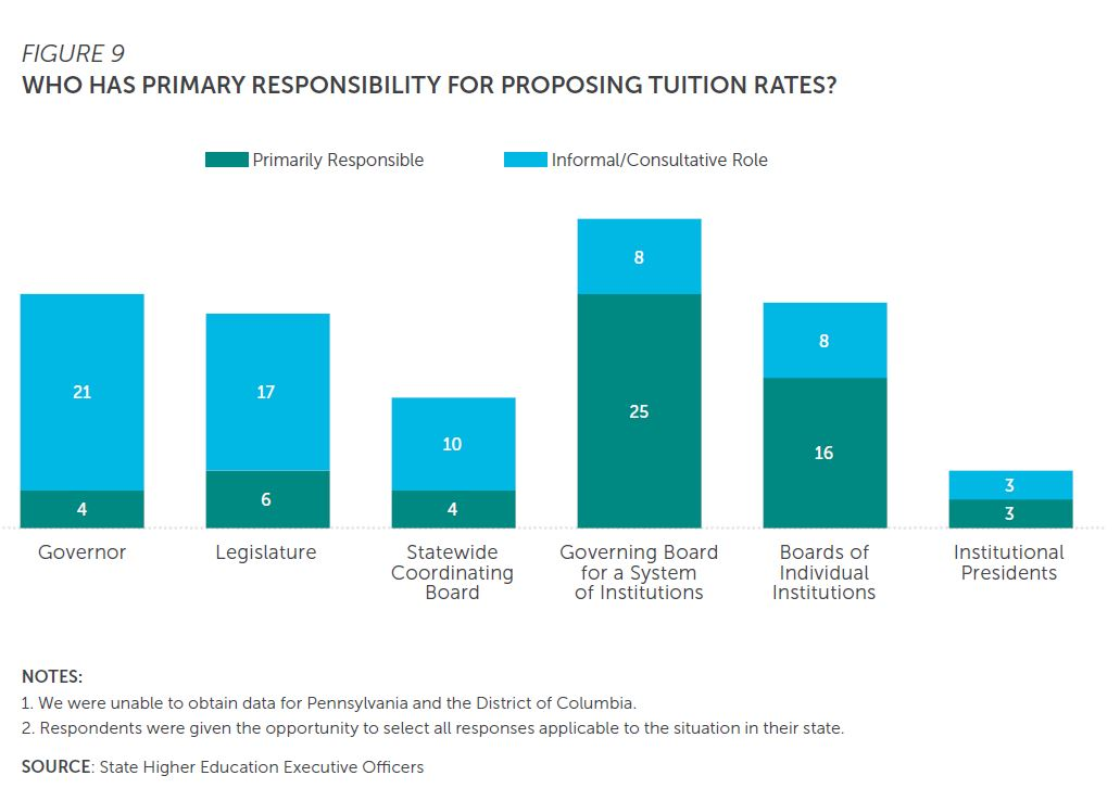 Figure 9: Who has primary responsibility for proposing tuition rates? Bar chart breaks down whether parties are primarily responsible or have an informal/consultative role. Parties include governor, Legislature, statewide coordinating board, governing board for a system of institutions, boards of individual institutions, and institutional presidents. SHEEO was unable to obtain data for Pennsylvania and the District of Columbia. Respondents were given the opportunity to select all responses applicable to the situation in their state.