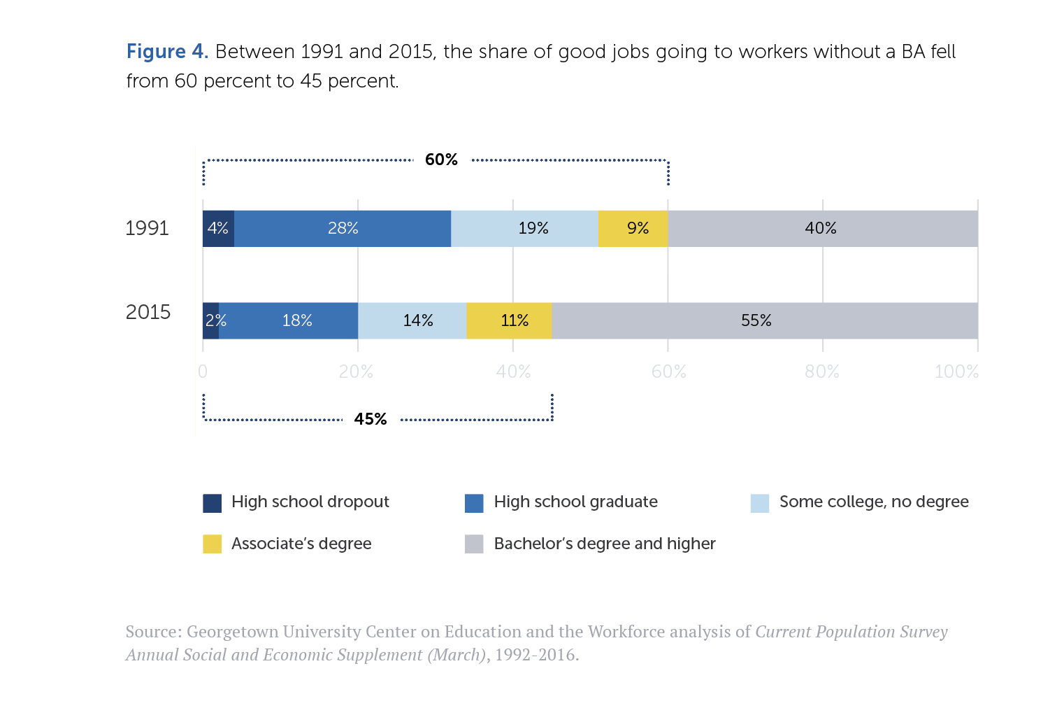 Figure 4: Between 1991 and 2015, the share of good jobs going to workers without a B.A. fell from 60 percent to 45 percent. Bar chart shows change in share of good jobs by level of education achieved.