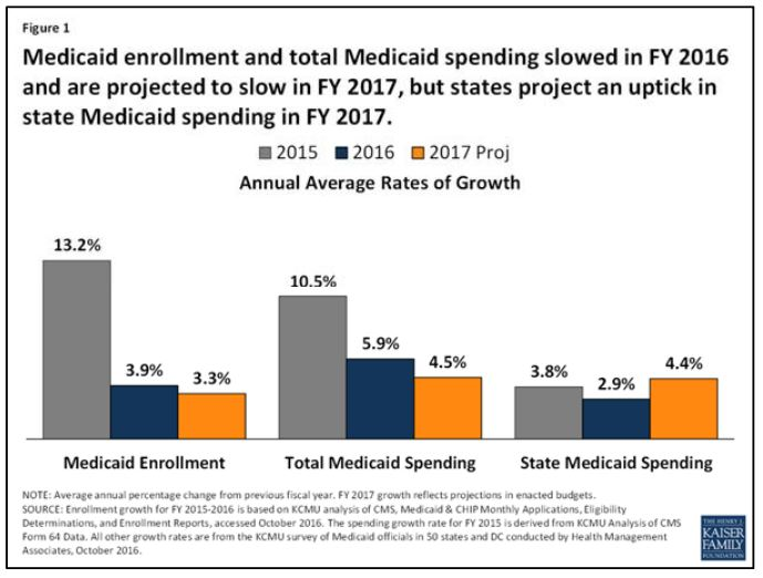 an analysis of the medicaid budget cost in pennsylvania Analysis: arkansas medicaid the arkansas senate approved the budget for medicaid and is growing more expensive as the state's share of the expansion's cost.