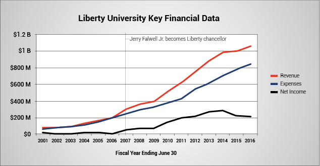 Liberty University Key Financial Data. Line graph shows revenue, expenses and net income for fiscal years ending June 30 for 2001, with a line marking where Jerry Falwell Jr. became Liberty chancellor in 2007, continuing through 2016. In 2001, revenue was $81 million, expenses were $68 million and net income was $12 million. In 2007, revenue was $298 million, expenses were $248 million and net income was $50 million. In 2013, revenue was $885 million, expenses were $616 million and net income was $269 million. In 2016, revenue was $1 billion, expenses were $845 million and net income was $216 million.