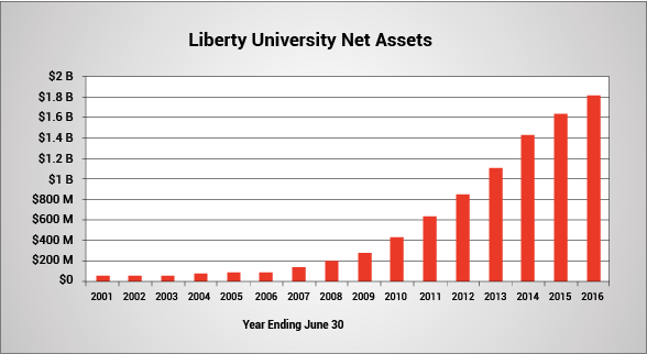 Liberty University Net Assets. For fiscal years ending June 30, the university's assets were $63 million in 2001, $150 million in 2007, $1.1 billion in 2013 and $1.8 billion in 2016.