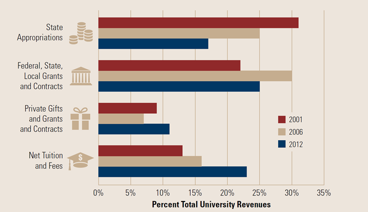 Bar chart showing how changes in how universities' revenues were split between state appropriations; federal, state and local grants and contracts; private gifts, grants and contracts; and net tuition in fees from 2001 to 2006 and 2012.