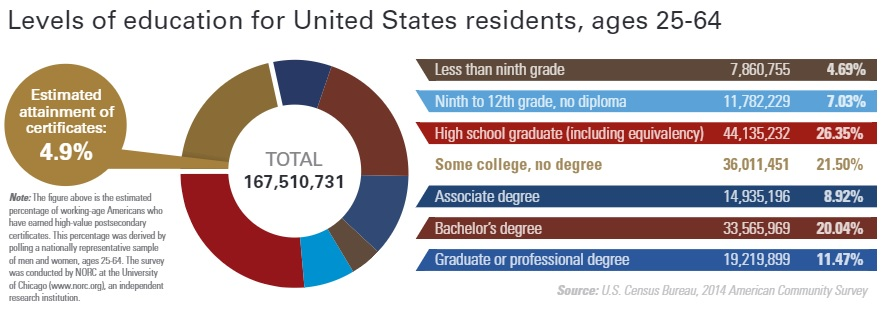 Pie chart showing levels of education for U.S. residents age 25 to 64.