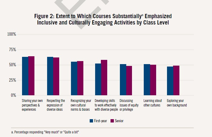"Figure 2: Extent to Which Courses Substantially Emphasized Inclusive and Culturally Engaging Activities by Class Level. Bar chart shows percentage of first-year and senior respondents who said ""very much"" or ""quite a bit"" to seven questions. To sharing your own perspectives and experiences, about 62 percent of first-year students and slightly more seniors said ""very much"" or ""quite a bit."" To respecting the expression of diverse ideas, about 62 percent of first-year students and slightly fewer seniors said ""very much"" or ""quite a bit."" To recognizing your own cultural biases and norms, about 55 percent of first-year students and slightly more seniors said ""very much"" or ""quite a bit."" To developing skills to work effectively with diverse people, about 51 percent of first-year students and about 55 percent of seniors said ""very much"" or ""quite a bit."" To discussing issues of equity or privilege, about 50 percent of first-year students and slightly fewer seniors said ""very much"" or ""quite a bit."" To learning about other cultures, about 50 percent of first-year students and slightly fewer seniors said ""very much"" or ""quite a bit."" To exploring your own background, just under 50 percent of first-year students and slightly more seniors said ""very much"" or ""quite a bit."""