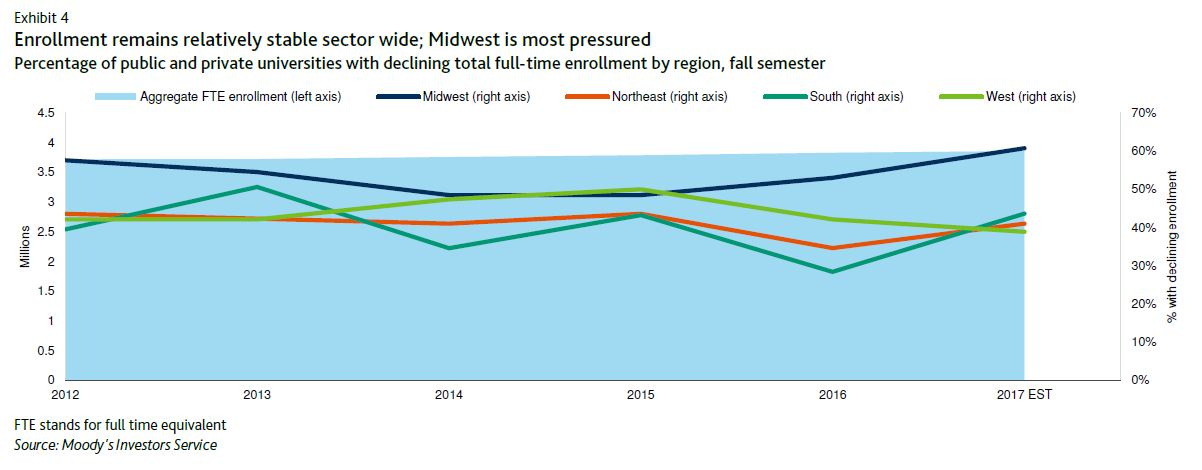 Exhibit 4. Enrollment remains relatively stable sectorwide; Midwest is most pressured. Line graph shows percentage of public and private universities with declining full-time enrollment by region, fall semester, from 2012 to 2017 (estimated).