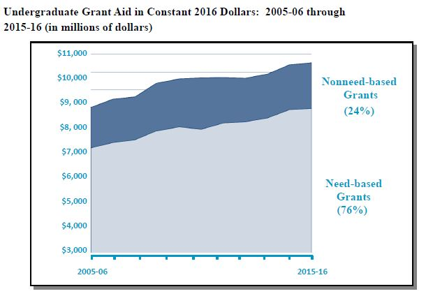 Undergraduate grant aid in constant 2016 dollars: 2005-06 through 2015-16 (in millions of dollars). Graph shows need-based grants made up 76 percent of the total, while non-need-based were 24 percent. Need-based rises from about $7 billion in 2005-06 to over $8 billion in 2015-16, bringing the total in 2015-16 to $10.7 billion.