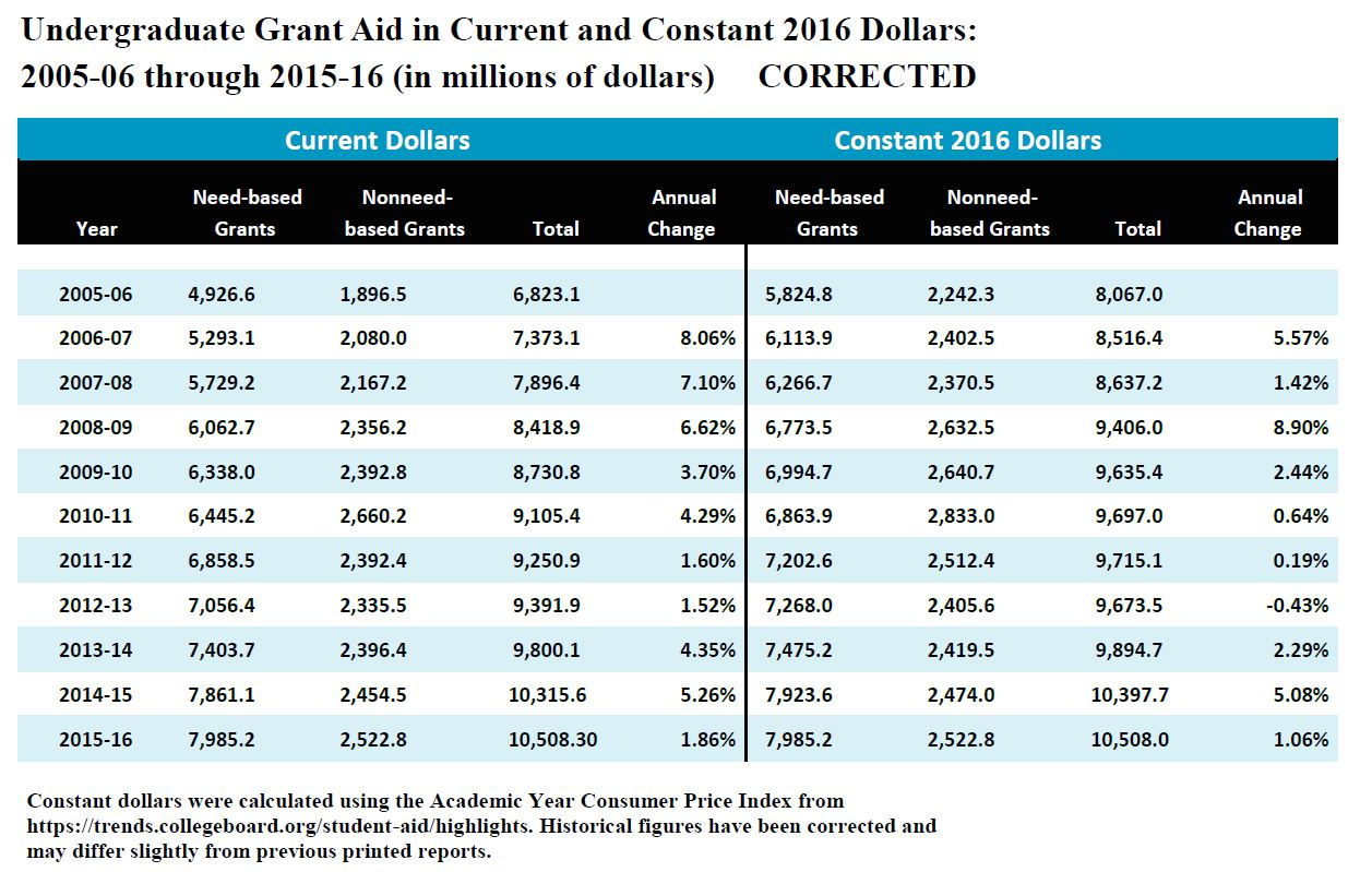 Undergraduate grant aid in current and constant 2016 dollars: 2005-06 through 2015-16 (in millions of dollars). Constant dollars were calculated using the academic year consumer price index from https://trends.collegeboard.org/student-aid/highlights. Historical figures have been corrected and may differ slightly from previous printed reports.