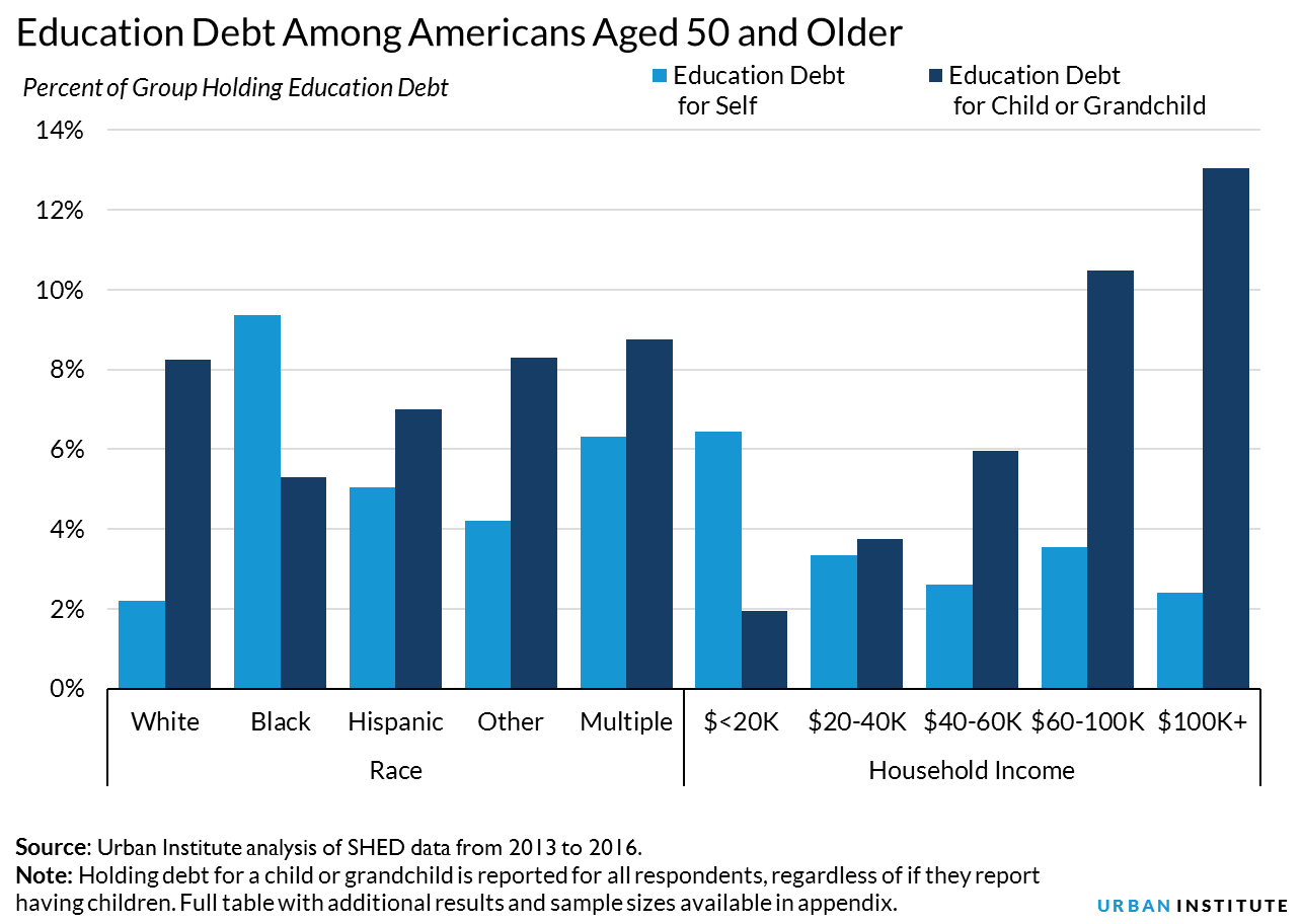 "Education Debt Among Americans Aged 50 and Older. Bar chart shows percentage of group holding education debt, broken down by whether debt is for self or for a child or grandchild. For white adults, just over 2 percent hold debt for self and just over 8 percent hold debt for a child or grandchild. For black adults, over 9 percent hold debt for self and just over 5 percent hold debt for a child or grandchild. For Hispanic adults, about 5 percent hold debt for self and about 7 percent hold debt for a child or grandchild. For adults who selected ""other"" for race, just over 4 percent hold debt for self and just over 8 percent hold debt for a child or grandchild. For adults who are of multiple races, just over 6 percent hold debt for self and just under 7 percent hold debt for a child or grandchild. For adults with a household income under $20,000, just over 6 percent hold debt for self and just under 2 percent hold debt for a child or grandchild. For adults with a household income of $20,000 to $40,000, about 3.5 percent hold debt for self and just under 4 percent hold debt for a child or grandchild. For adults with a household income of $40,000 to $60,000, just under 3 percent hold debt for self and about 6 percent hold debt for a child or grandchild. For adults with a household income of $60,000 to $100,000, about 3.5 percent hold debt for self and over 10 percent hold debt for a child or grandchild. For adults with a household income of over $100,000, about 2.5 percent hold debt for self and about 13 percent hold debt for a child or grandchild. Source: Urban Institute analysis of SHED data from 2013 to 2016. Note: Holding debt for a child or grandchild is reported for all respondents, regardless of if they report having children. Full table with additional results and sample sizes available in appendix."