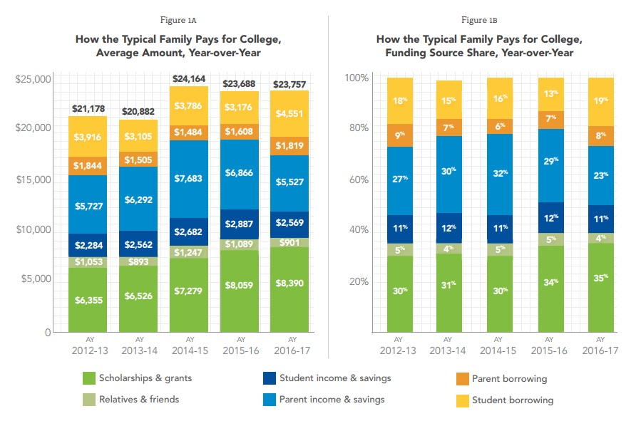 Figure 1A: How the Typical Family Pays for College, Average Amount, Year over Year, for academic years from 2012 to 2017. Shows split between scholarships and grants, relatives and friends, student income and savings, parent income and savings, student borrowing, and parent borrowing. Figure 1B: How the Typical Family Pays for College, Funding Source Share, Year over Year.