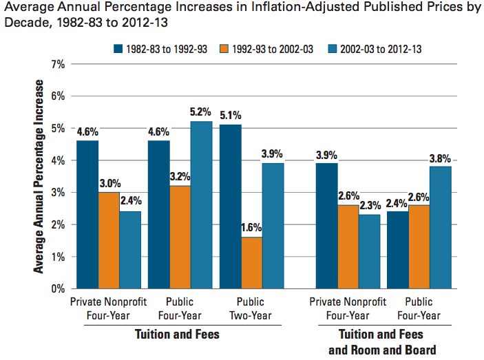 the price hike of college tuition over the past decade Discover how much tuition prices have see 20 years of tuition growth at national universities but data from the past 20 years show that the.