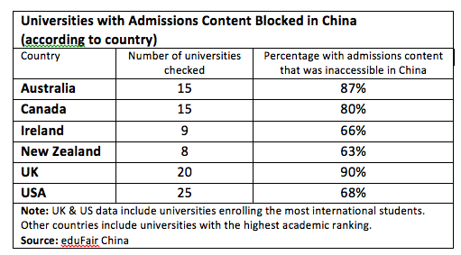 Universities with Admissions Content Blocked