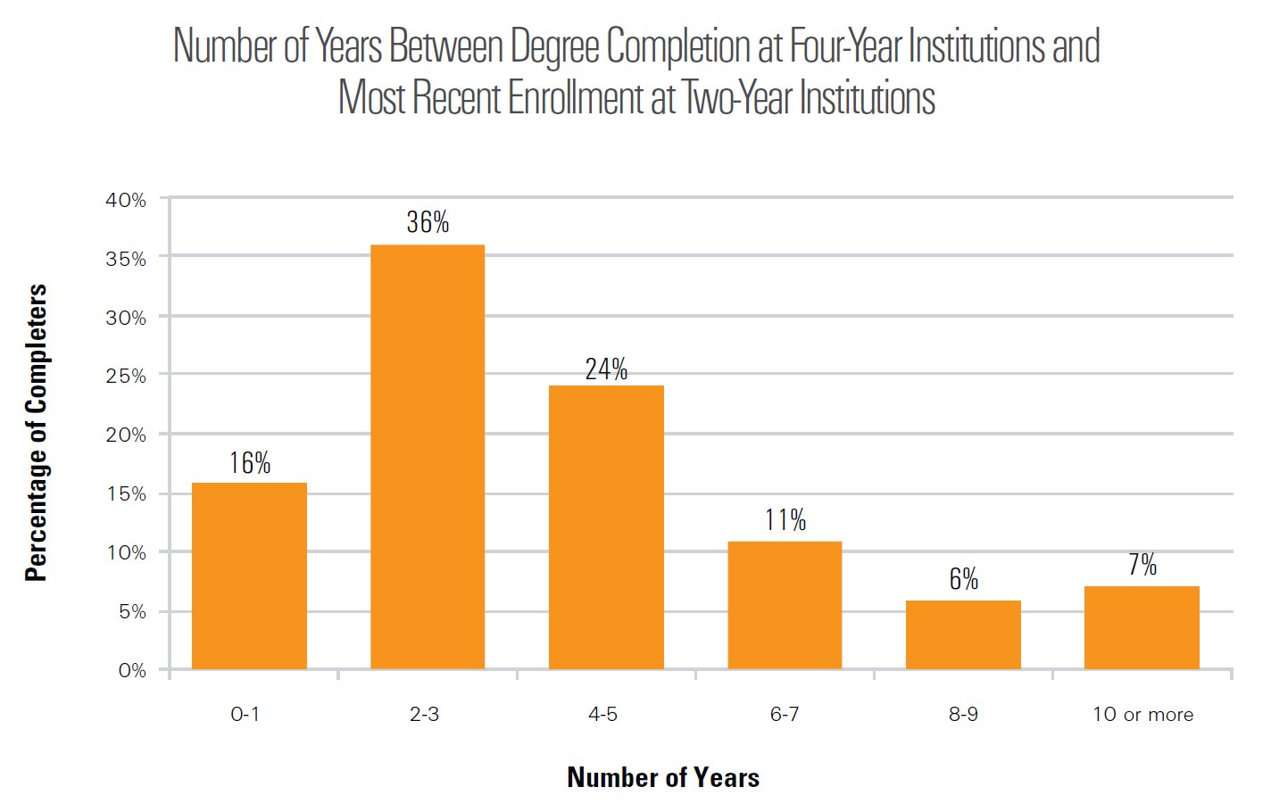 data show key role for community colleges in year degree production there is large variation among states in the rates at which four year degree holders had prepared at least in part at community colleges