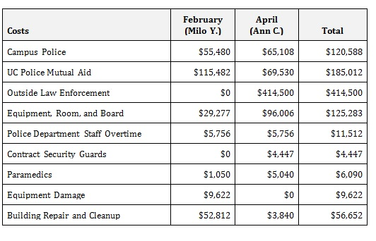 UC Berkeley breakdown of costs for speeches by Milo Yiannopoulos in February and Ann Coulter (canceled) in April. All figures presented are first for Yiannopoulos, second for Coulter. For campus police, $55,480 and $65,108. For UC Police mutual aid, $115,482 and $69,530. For outside law enforcement, $0 and $414,500. For equipment, room and board, $29,277 and $96,006. For police department staff overtime, $5,756 for both. For contract security guards, $0 and $4,447. For paramedics, $1,050 and $5,040. For equipment damage, $9,622 and $0. For building repair and cleanup, $52,812 and $3,840.
