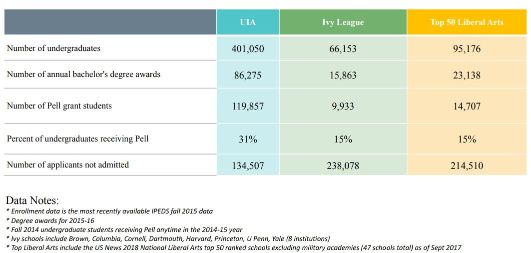 Chart comparing outcomes at UIA institutions, Ivy League institutions, and top 50 liberal arts institutions. Enrollment data comes from IPEDS, fall 2015. Degree awards are for 2015-16. Pell numbers are for fall 2014 undergraduate students receiving Pell anytime in 2014-15. Ivy schools include Brown, Columbia, Cornell, Dartmouth, Harvard, Princeton, Penn, and Yale. Top liberal arts are drawn from U.S. News 2018 ranking, excluding military academies (47 schools total). For number of undergraduates: 401,050 for UIA institutions, 66,153 for Ivy League institutions, 95,176 for top 50 liberal arts institutions. For number of bachelor's degrees awarded: 86,275 for UIA institutions, 15,863 for Ivy League institutions, 23,138 for top 50 liberal arts institutions. For number of Pell Grant students: 119,857 for UIA institutions, 9,933 for Ivy League institutions, 14,707 for top 50 liberal arts institutions. For percentage of undergraduates receiving Pell: 31 percent for UIA institutions, 15 percent for Ivy League institutions, 15 percent for top 50 liberal arts institutions. For number of applicants not admitted: 134,507 for UIA institutions, 238,078 for Ivy League institutions, 214,510 for top 50 liberal arts institutions.