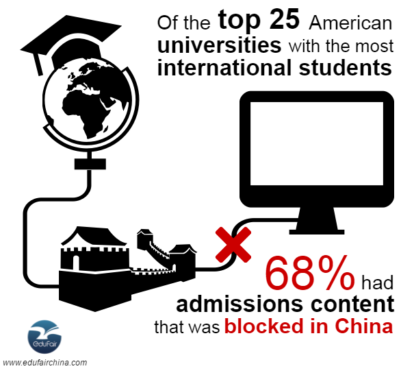 Of the top-25 universities in America enrolling the most international students, 68 percent had admissions content that was blocked in China